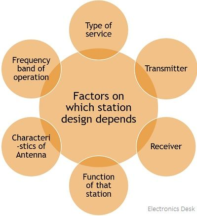 factors affecting design of earth station