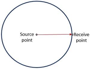 illustration of EIRP through sphere
