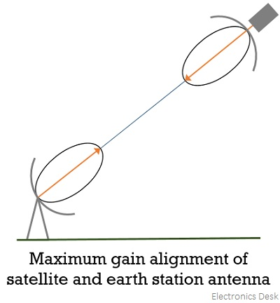 maximum gain alignment of satellite and earth station antenna