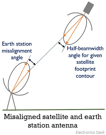 misaligned satellite and earth station antenna