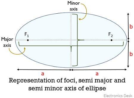 representation of paramters on elliptical orbit where satellite is moving