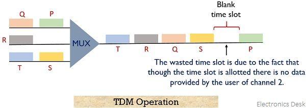 TDM operation