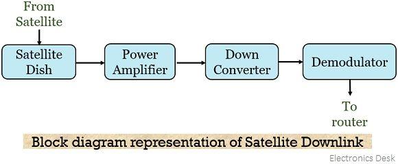 block diagram of satellite downlink
