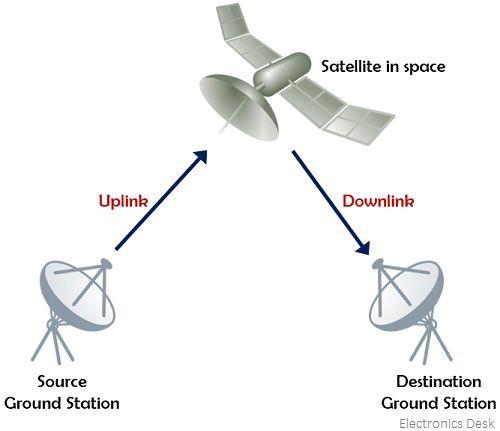 representation of communication through satellite