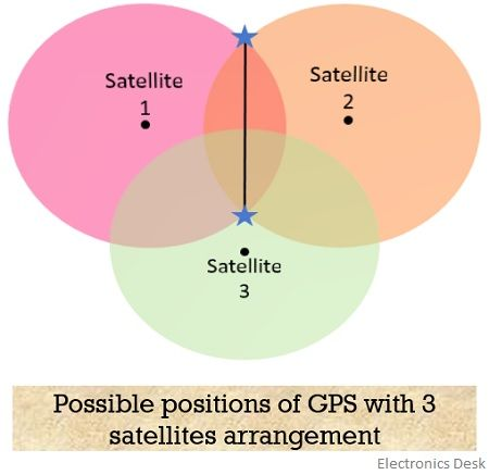 possible positions of GPS with 3 satellites arrangement
