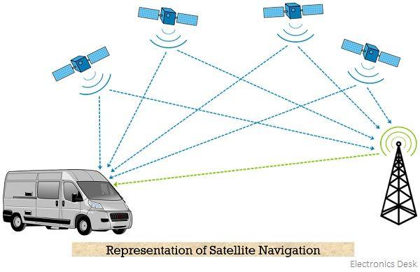 representation of satellite navigation