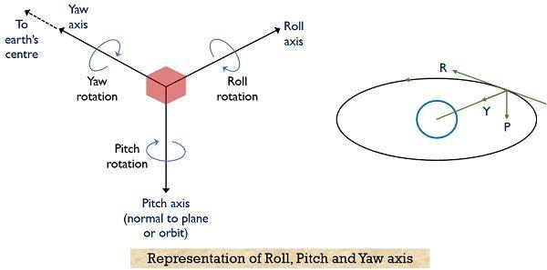 axes defining satellite's attitude