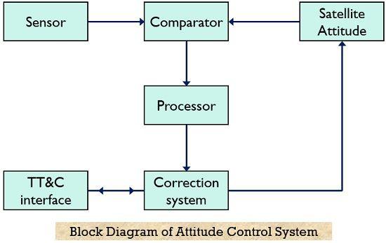 block diagram of attitude control system