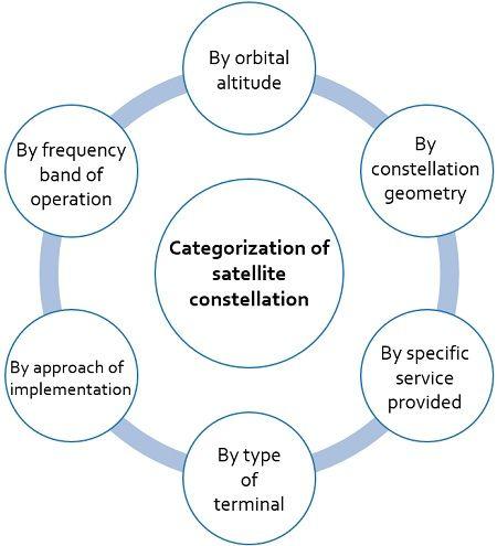 categorization of satellite constellation