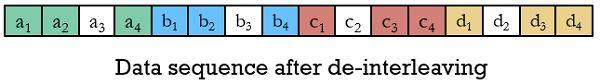 de-interleaved data sequence