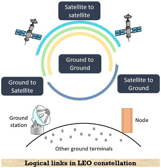 illustration of satellite constellation