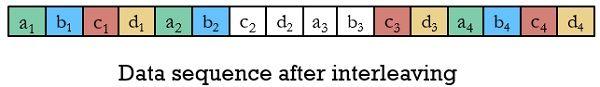 interleaved data sequence