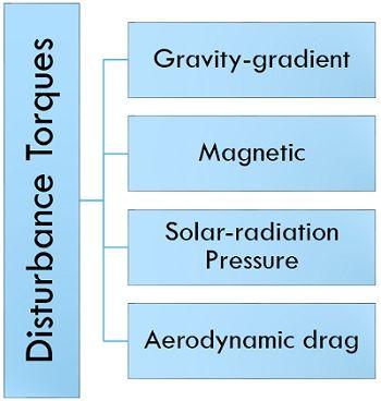 types of disturbance torques