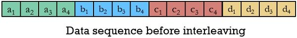 uninterleaved data sequence