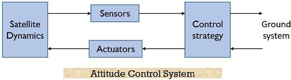 block diagram of attitude control