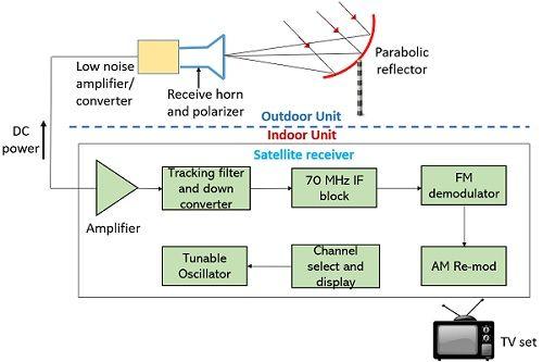 block diagram showing DBS reception