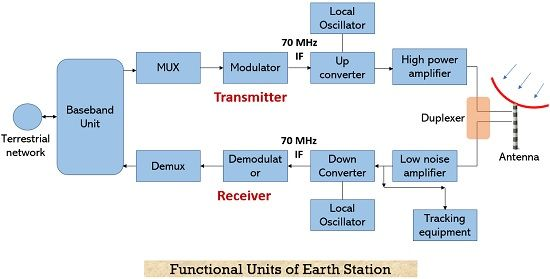functional units of transmit receive earth station
