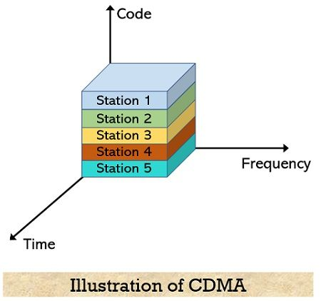 CDMA approach