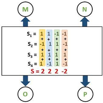 Example for CDMA-5