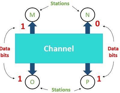 Example for CDMA1