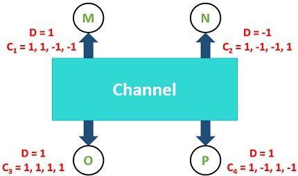 Example for CDMA2