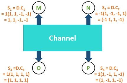 Example for CDMA3
