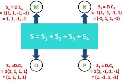Example for CDMA4