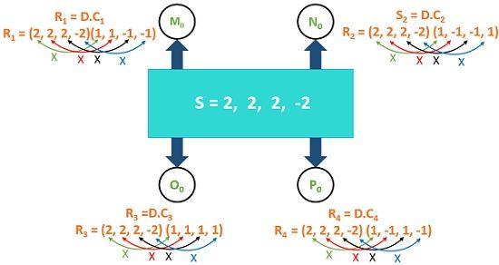 Example for CDMA6