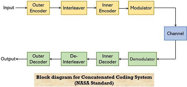 NASA standard block diagram for concatenated coding system