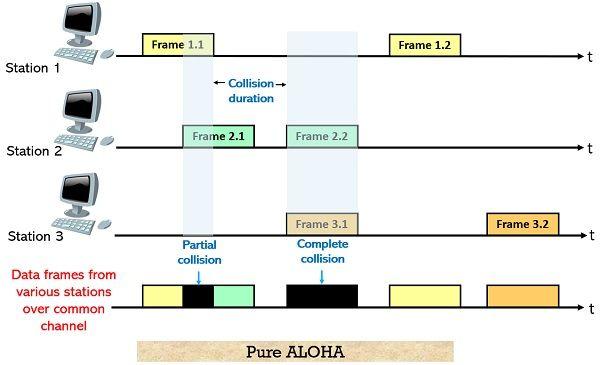 Pure ALOHA operation