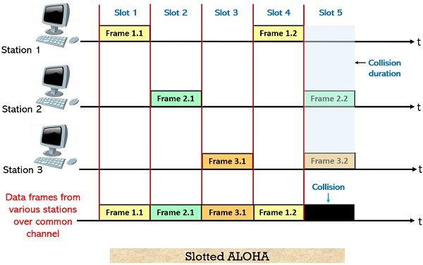 Slotted ALOHA operation