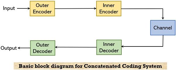 basic block diagram for concatenated coding system