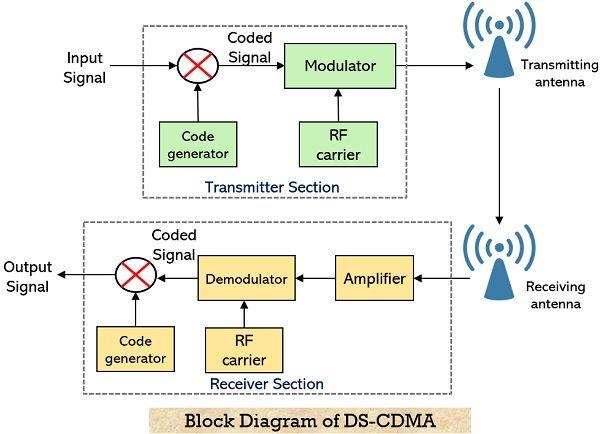 block diagram for DS-CDMA