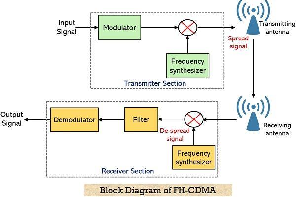 block diagram for FH-CDMA