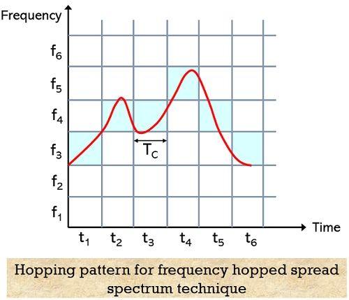 hopping pattern