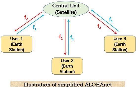 illustration of simplified ALOHA