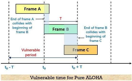 vulnerable time for pure aloha