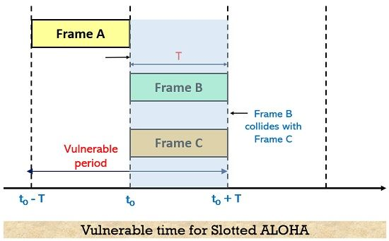 vulnerable time for slotted aloha