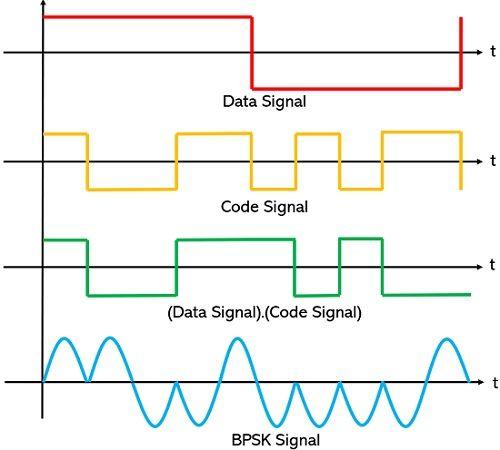 waveform representation for BPSK modulated signal for DS-CDMA