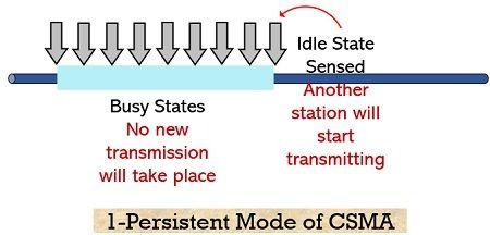 1-persistent CSMA