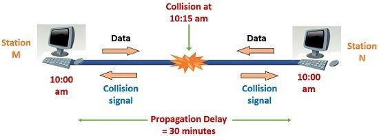 Collision detection in CSMA