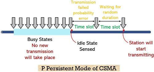 P persistent CSMA