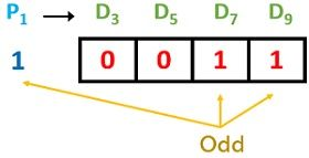 decoding parity check 1
