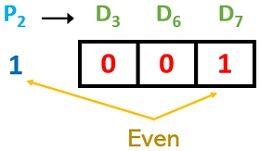 decoding parity check 2