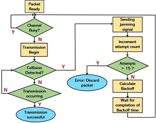 flow chart for CSMA with Collision Detection