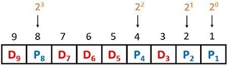 hamming code representation1