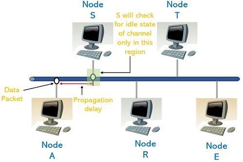 illustration of propagation delay in CSMA
