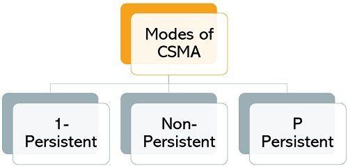 modes of CSMA