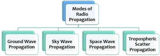 modes of radio propagation