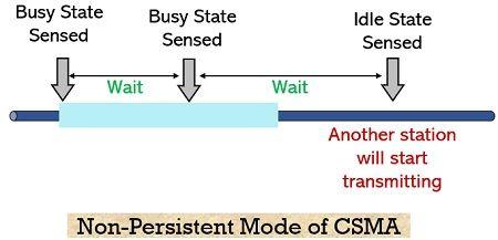 non persistent CSMA
